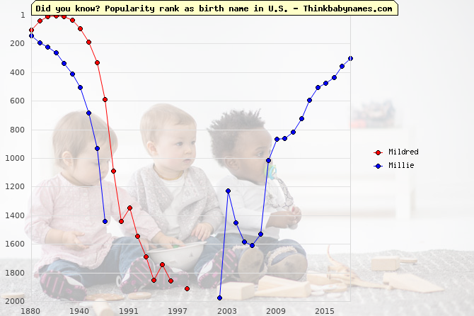 Top 2000 baby names ranking of Mildred, Millie in U.S.