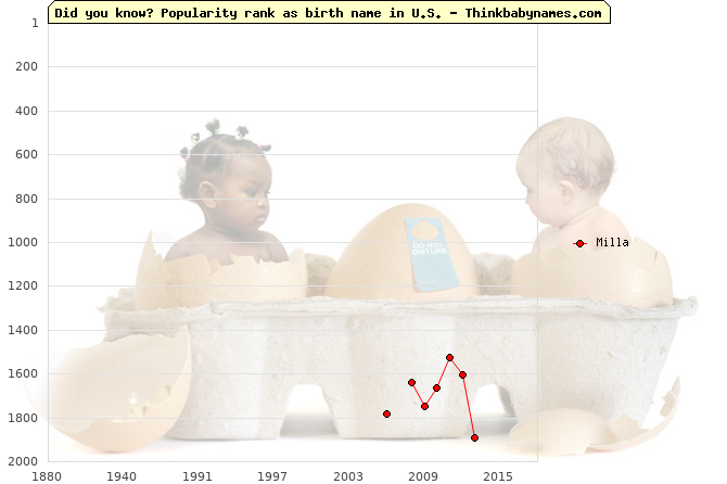 Top 2000 baby names ranking of Milla name in U.S.