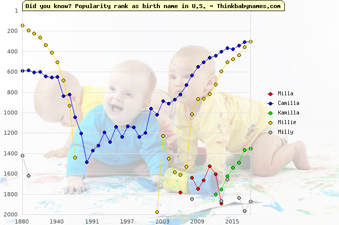 Top 2000 baby names ranking of Milla, Camilla, Kamilla, Millie, Milly in U.S.