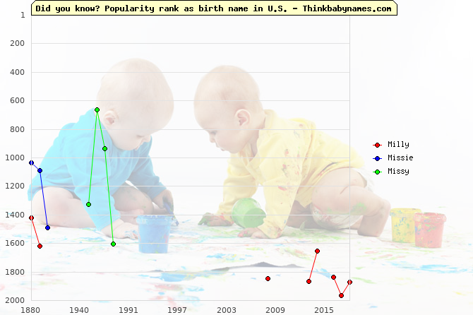 Top 2000 baby names ranking of Milly, Missie, Missy in U.S.