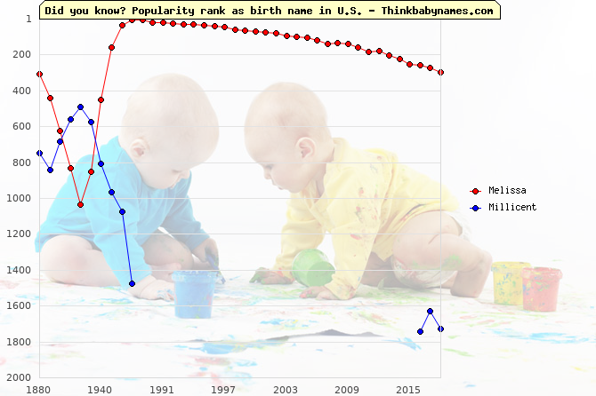 Top 2000 baby names ranking of Melissa, Millicent in U.S.