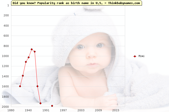Top 2000 baby names ranking of Mimi in U.S.