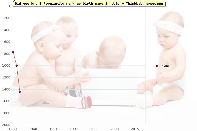 Top 2000 baby names ranking of Mima name in U.S.
