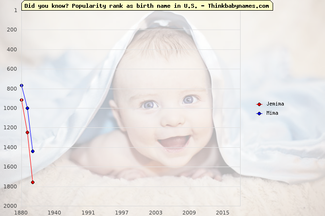 Top 2000 baby names ranking of Jemima, Mima in U.S.
