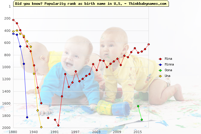 Top 2000 baby names ranking of -na names: Mina, Minna, Oona, Una