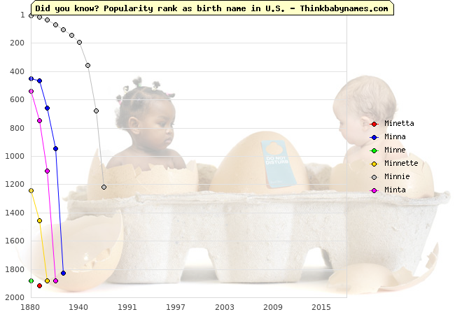 Top 2000 baby names ranking of Min- names: Minetta, Minna, Minne, Minnette, Minnie, Minta
