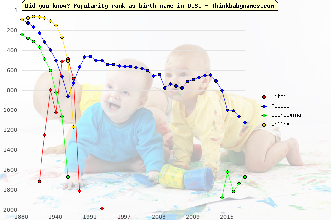 Top 2000 baby names ranking of Mitzi, Mollie, Wilhelmina, Willie in U.S.