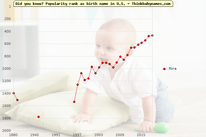 Top 2000 baby names ranking of Mira name in U.S.