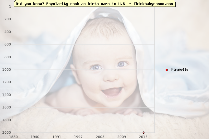 Top 2000 baby names ranking of Mirabelle in U.S.