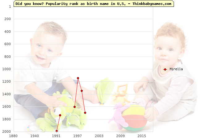 Top 2000 baby names ranking of Mirella name in U.S.