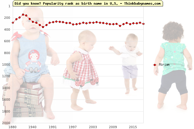 Top 2000 baby names ranking of Miriam name in U.S.