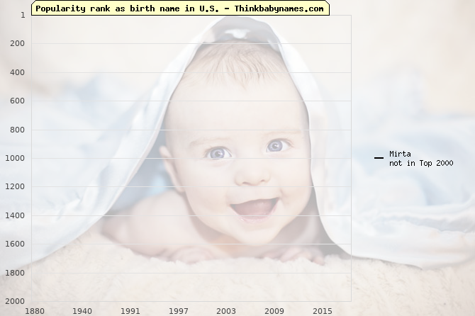 Top 1000 baby names ranking of Mirta name in U.S.
