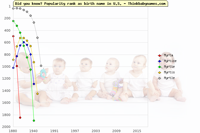 Top 1000 baby names ranking of Mirta, Myrta, Myrtice, Myrtie, Myrtis, Myrtle in U.S.