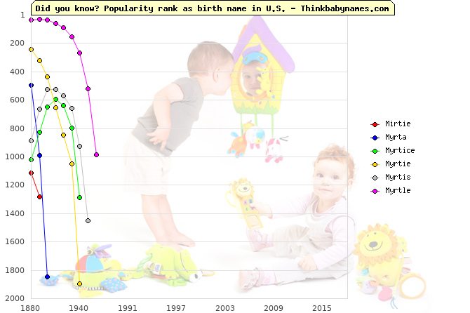 Top 2000 baby names ranking of Mirtie, Myrta, Myrtice, Myrtie, Myrtis, Myrtle in U.S.
