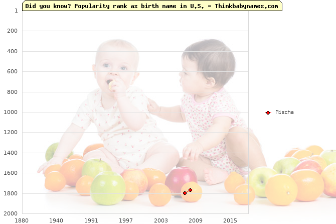 Top 2000 baby names ranking of Mischa name in U.S.