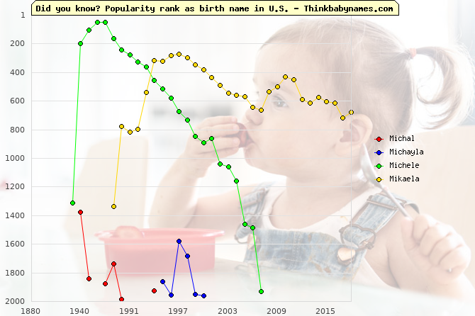 Top 2000 baby names ranking of Michal, Michayla, Michele, Mikaela in U.S.