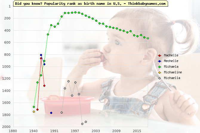 Top 2000 baby names ranking of Machelle, Mechelle, Michaela, Michaeline, Michaella in U.S.