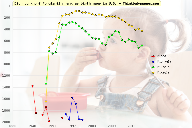 Top 2000 baby names ranking of Michal, Michayla, Mikaela, Mikayla in U.S.