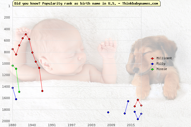 Top 2000 baby names ranking of Millicent, Milly, Missie in U.S.