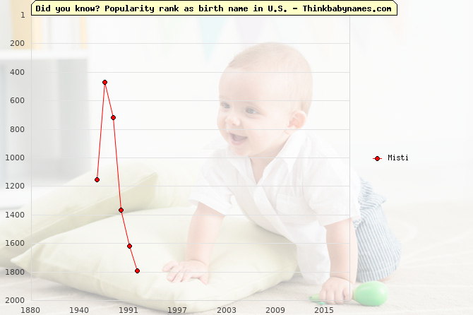 Top 2000 baby names ranking of Misti name in U.S.