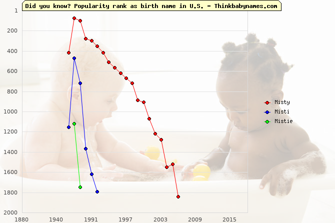 Top 2000 baby names ranking of Misty, Misti, Mistie in U.S.