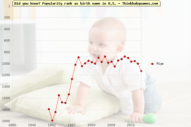 Top 2000 baby names ranking of Miya name in U.S.