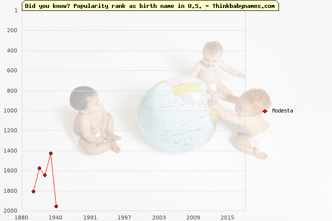 Top 2000 baby names ranking of Modesta in U.S.