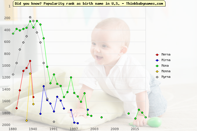 Top 2000 baby names ranking of Merna, Mirna, Mona, Monna, Myrna in U.S.