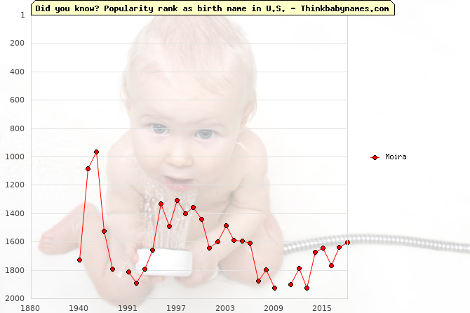 Top 2000 baby names ranking of Moira name in U.S.