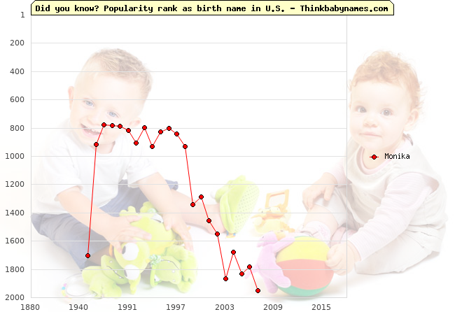 Top 2000 baby names ranking of Monika name in U.S.