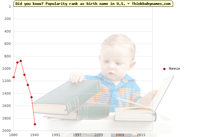 Top 2000 baby names ranking of Monnie name in U.S.
