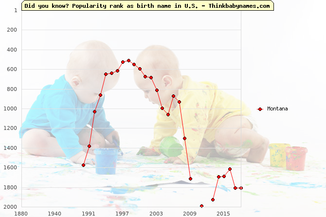 Top 2000 baby names ranking of Montana name in U.S.
