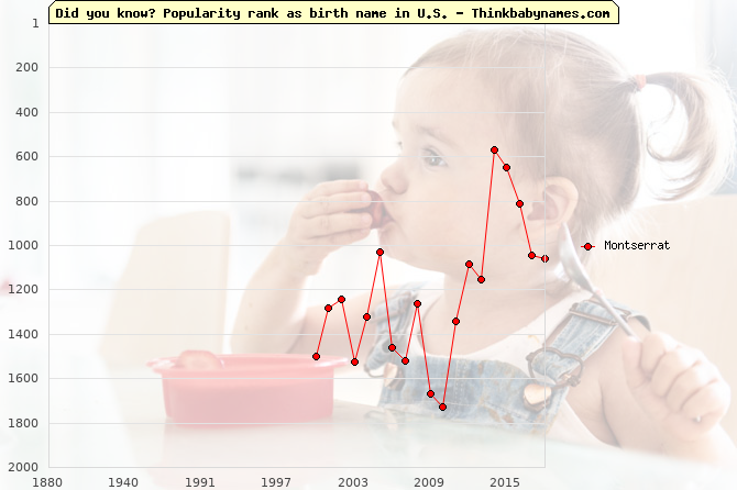 Top 2000 baby names ranking of Montserrat name in U.S.