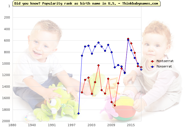 Top 2000 baby names ranking of Montserrat, Monserrat in U.S.