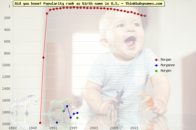 Top 2000 baby names ranking of Morgan, Morganne, Morgen in U.S.