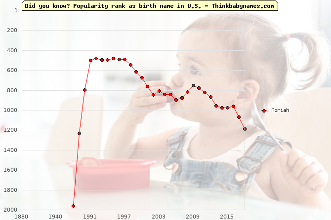 Top 2000 baby names ranking of Moriah name in U.S.