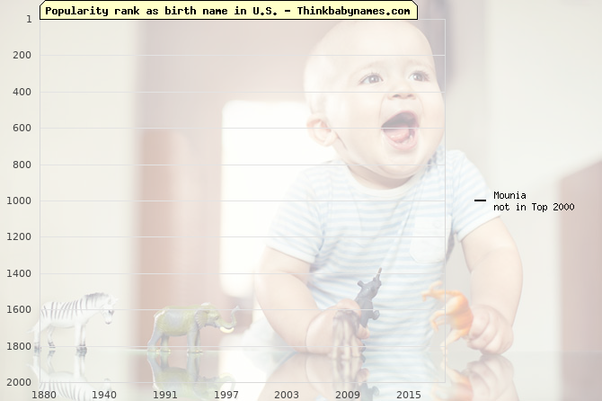 Top 2000 baby names ranking of Mounia name in U.S.