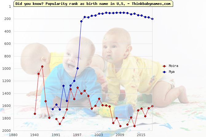 Top 2000 baby names ranking of Moira, Mya in U.S.