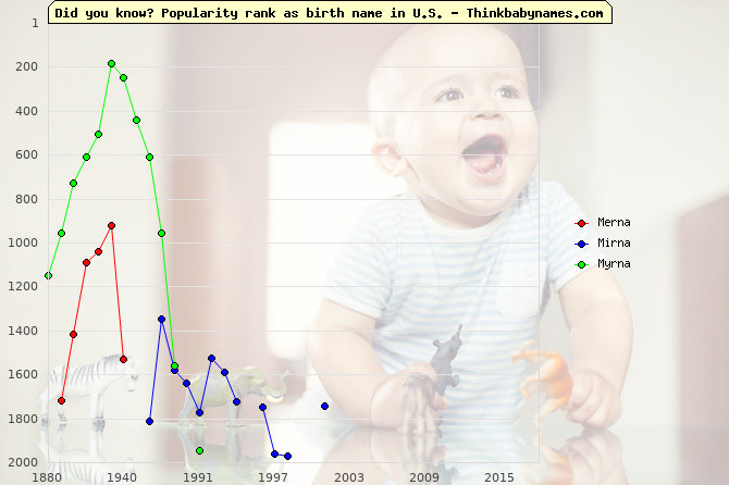Top 2000 baby names ranking of Merna, Mirna, Myrna in U.S.