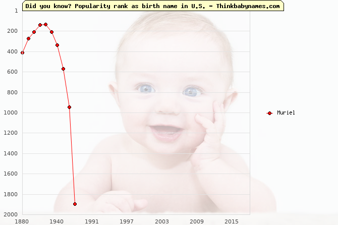 Top 2000 baby names ranking of Muriel in U.S.