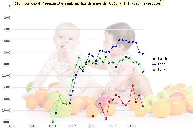 Top 2000 baby names ranking of Mayah, Miah, Miya in U.S.