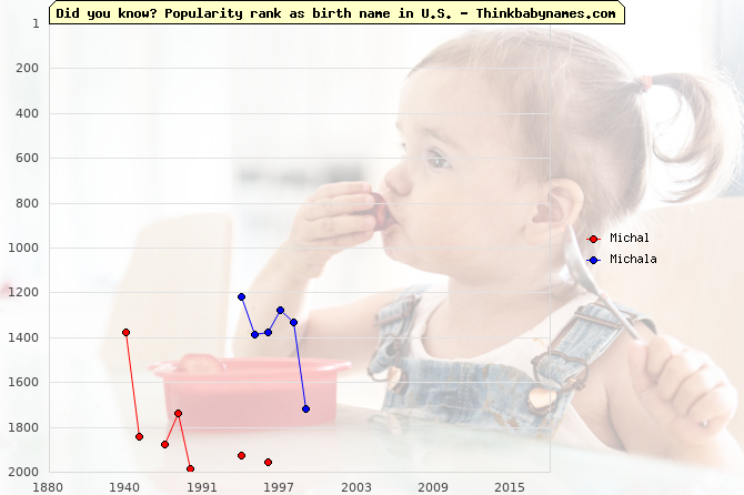 Top 2000 baby names ranking of Michal, Michala in U.S.