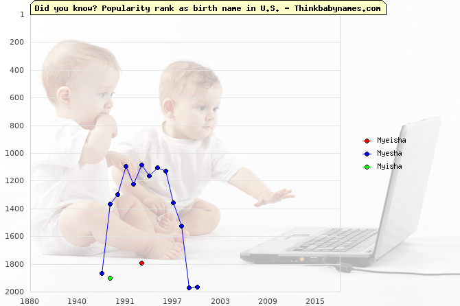 Top 2000 baby names ranking of Myeisha, Myesha, Myisha in U.S.