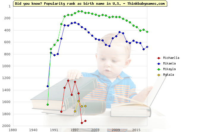 Top 2000 baby names ranking of Michaella, Mikaela, Mikayla, Mykala in U.S.