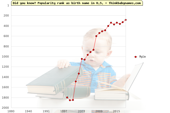 Top 2000 baby names ranking of Myla name in U.S.