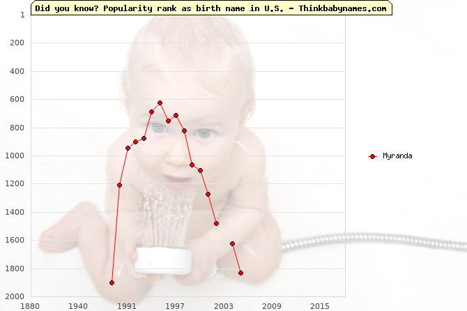Top 1000 baby names ranking of Myranda name in U.S.