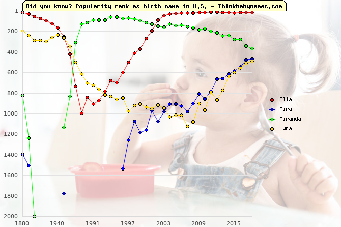 Top 2000 baby names ranking of Ella, Mira, Miranda, Myra in U.S.