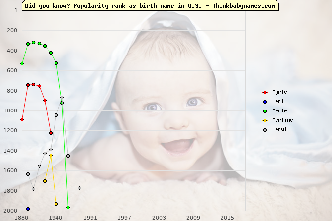 Top 2000 baby names ranking of Myrle, Merl, Merle, Merline, Meryl in U.S.