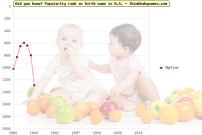Top 2000 baby names ranking of Myrtice name in U.S.