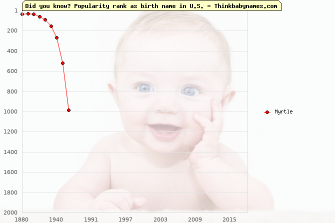 Top 2000 baby names ranking of Myrtle name in U.S.